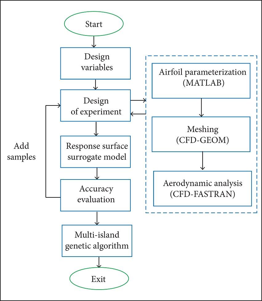 Aerothermodynamic Optimization of Aerospace Plane Airfoil