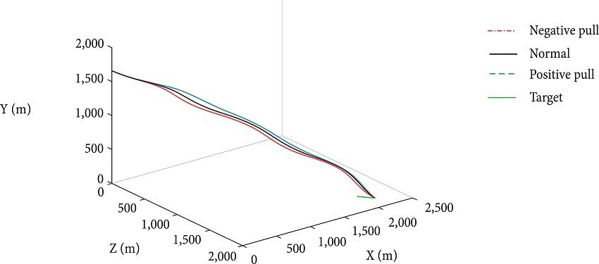 Visor Redalyc - Research on Sliding Mode Method about Three