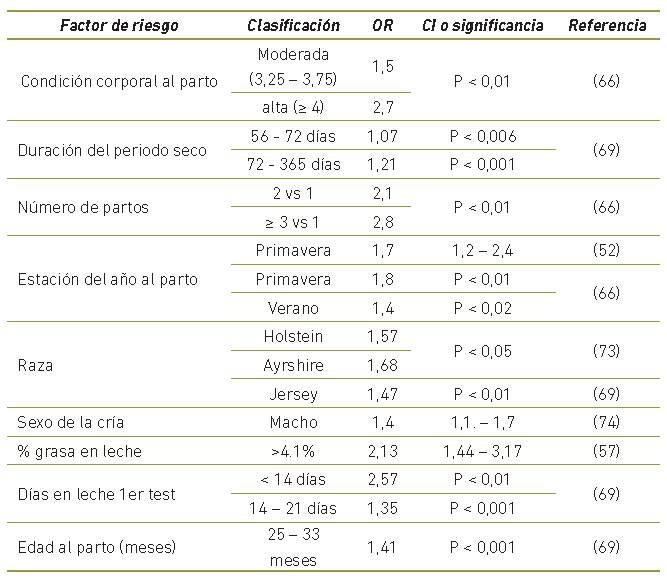 Factors de risc per a la presentació de cetosi subclínica