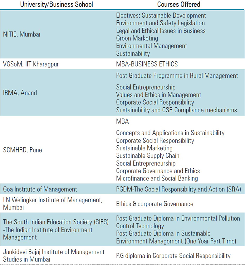 Sustainability Education in Indian Business Schools