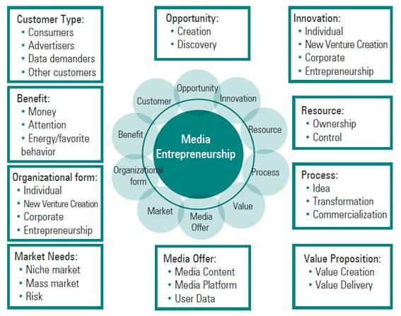 Visor Redalyc Media Entrepreneurship A Consensual Definition