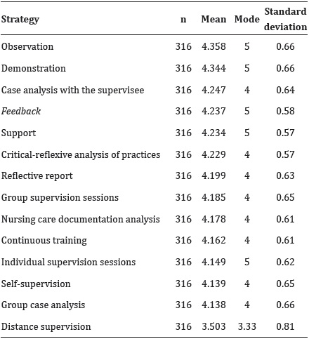 Relevance of indicators of clinical supervision strategies