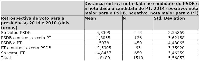 bd1826feca Tabela 8. Distância entre as candidaturas PSDB-PT e retrospectiva do voto