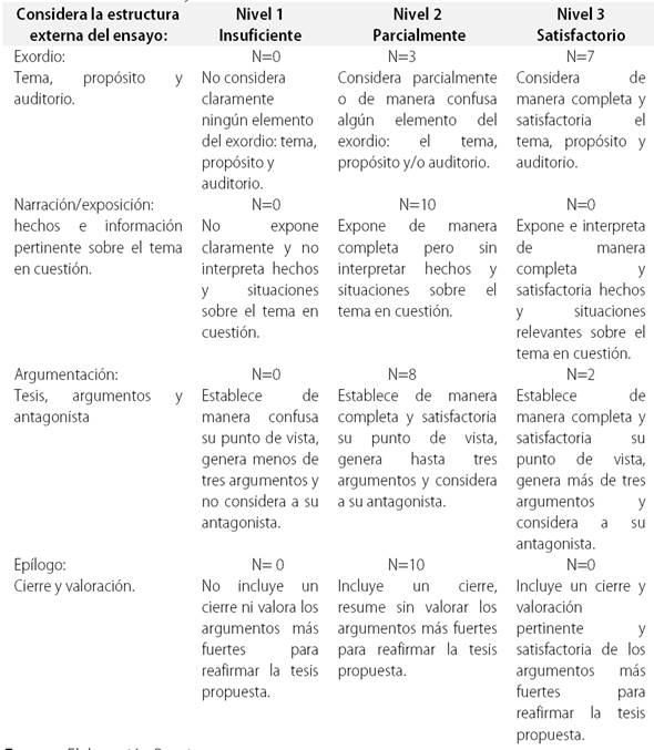 Habilidades Argumentativas En La Producción Del Ensayo