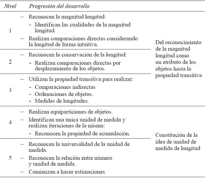 dfc924081 Modelo de progresión de la comprensión de la longitud y su medida (adaptado  de Sarama