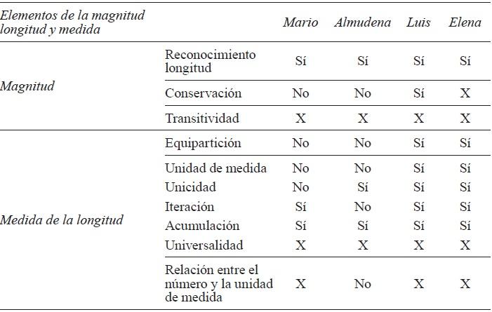 b9e56d4ce Características de la comprensión de los niños sobre la longitud y su medida  evidenciadas en el