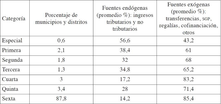 Visor Redalyc - Importancia de la categorización territorial para la ...