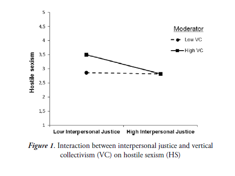 Perceptions of organizational justice and ambivalent sexism