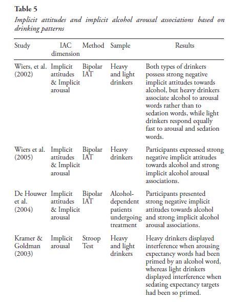 Trends in the study of implicit alcohol related cognition