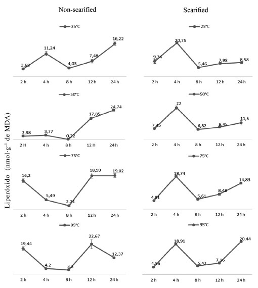 ANTIOXIDANT ACTIVITY AND PHYSIOLOGICAL EFFECTS IN