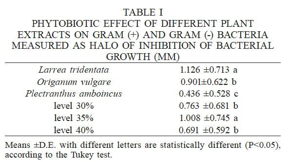PHYTOBIOTIC ACTIVITY OF Larrea tridentata, Origanum vulgare