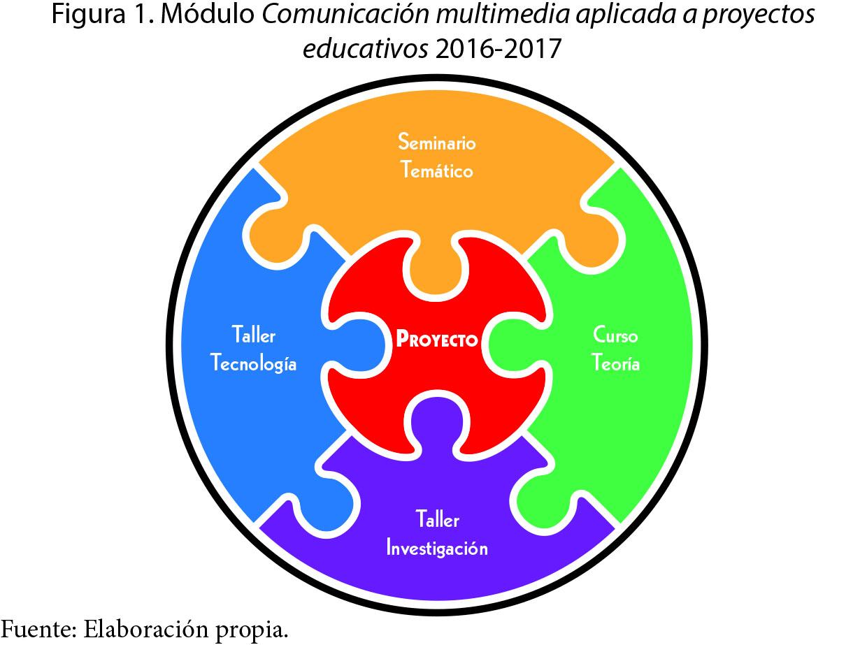 Uso Apropiado De Las Tic En La Formación De Comunicadores