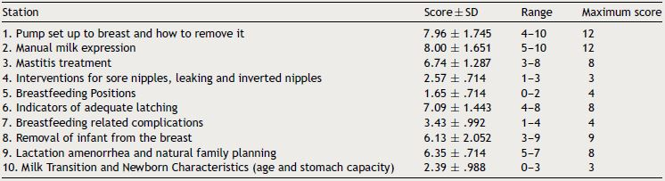 Assessment Of Breastfeeding Clinical Skills Among Nursing Students Using The Objective Structured Clinical Examination Osce