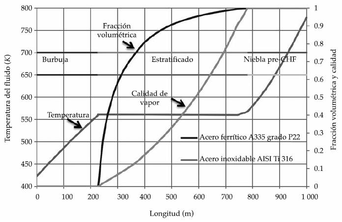Análisis termo-hidráulico de captadores solares cilindroparabólicos ...