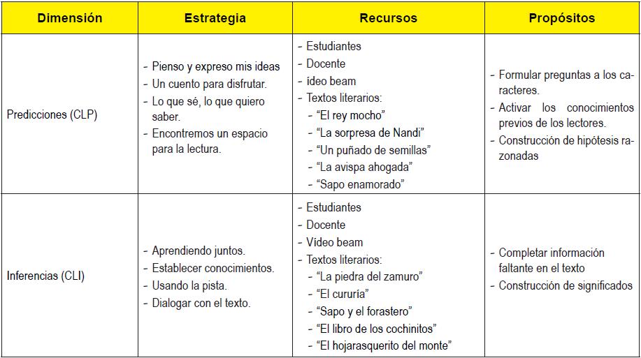 ESTRATEGIAS DE COMPRENCIÓN LECTORA: EXPERIENCIA EN EDUCACIÓN PRIMARIA
