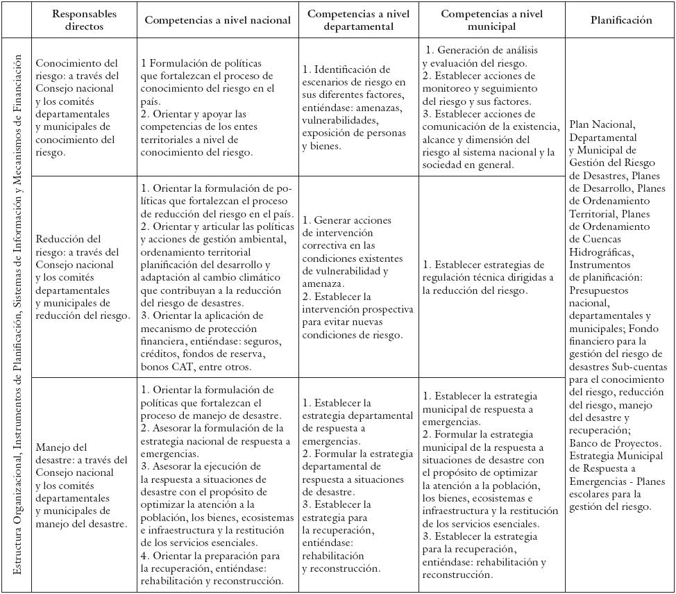 El Ordenamiento Territorial Para La Gestión Del Riesgo De