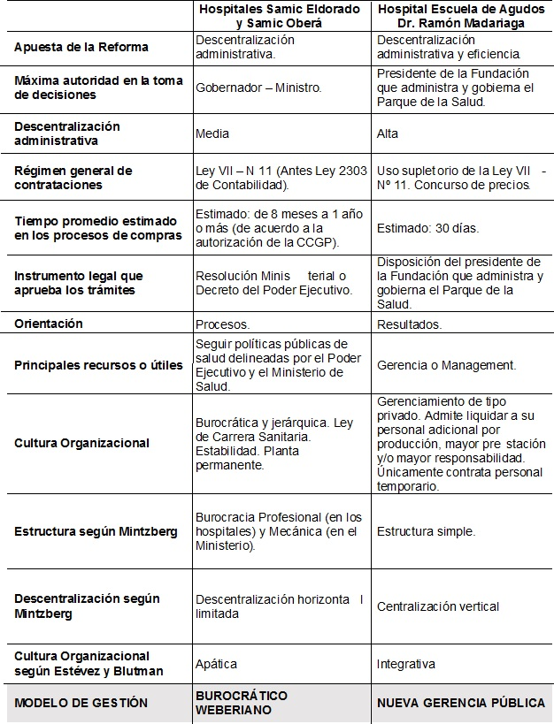 Análisis De Las Principales Características De Los Modelos