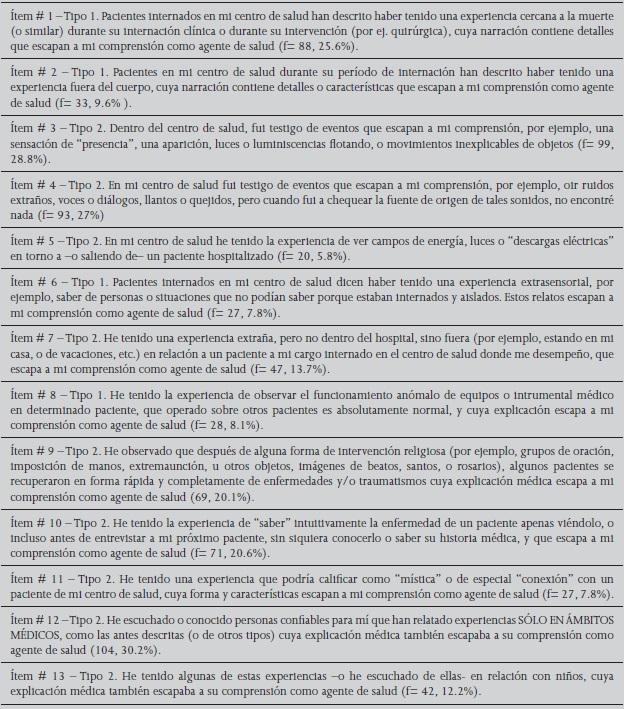 Visor Redalyc - Experiencias perceptuales inusuales en