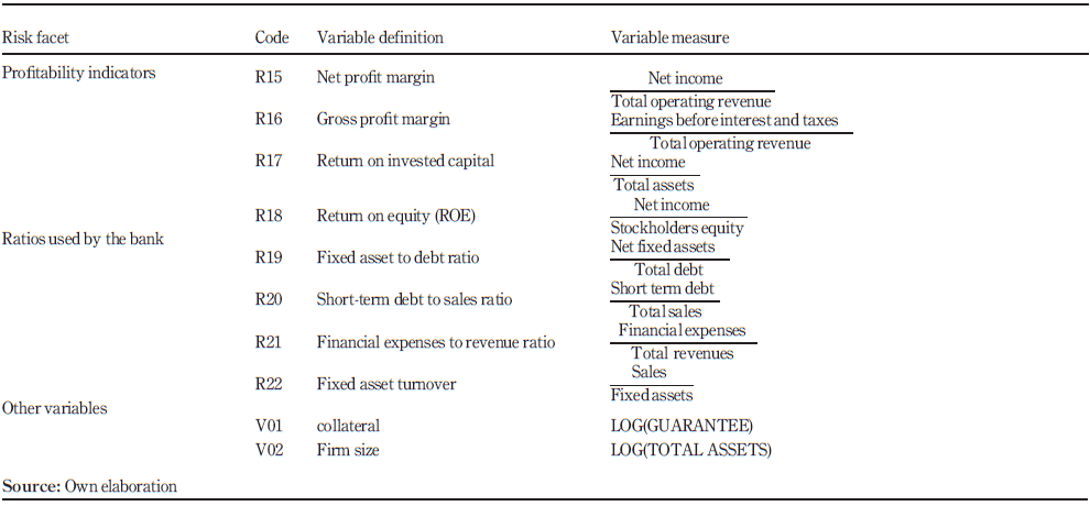 Using a naive Bayesian classifier methodology for loan risk