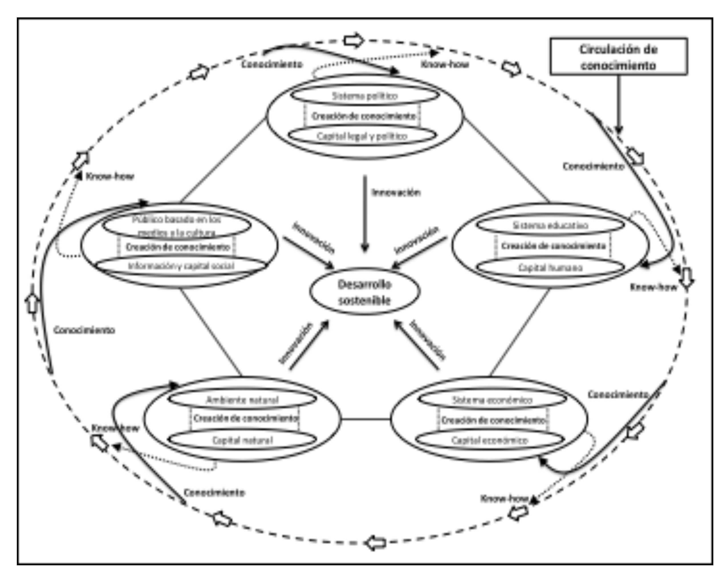 Visor Redalyc - Tecnociencia, deporte y sociedad. La variable ...