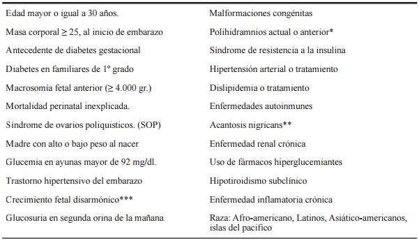 bajo peso al nacer y diabetes materna son factores de riesgo conocidos para cuestionario