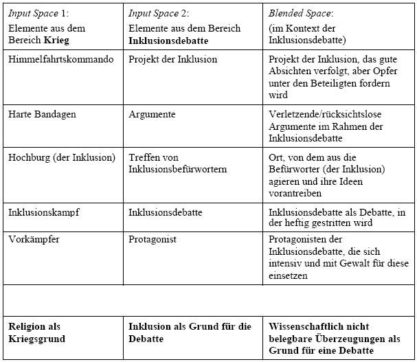 Niedlich Metapher Einer Tabelle 3Klasse Galerie - Arbeitsblätter für ...