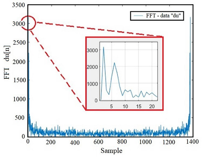 Visor Redalyc - VISUAL ANALYSIS OF RECURRENCE OF TIME SERIES