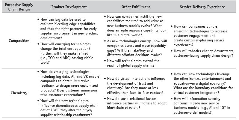Visor Redalyc - Technological game changers: convergence, hype, and