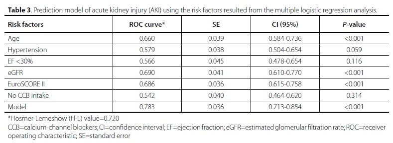 Predictors of Postoperative Acute Kidney Injury after