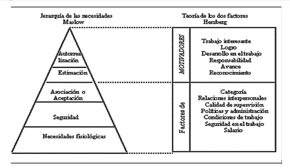 Vigencia Conceptual De Los Factores De La Motivación Una