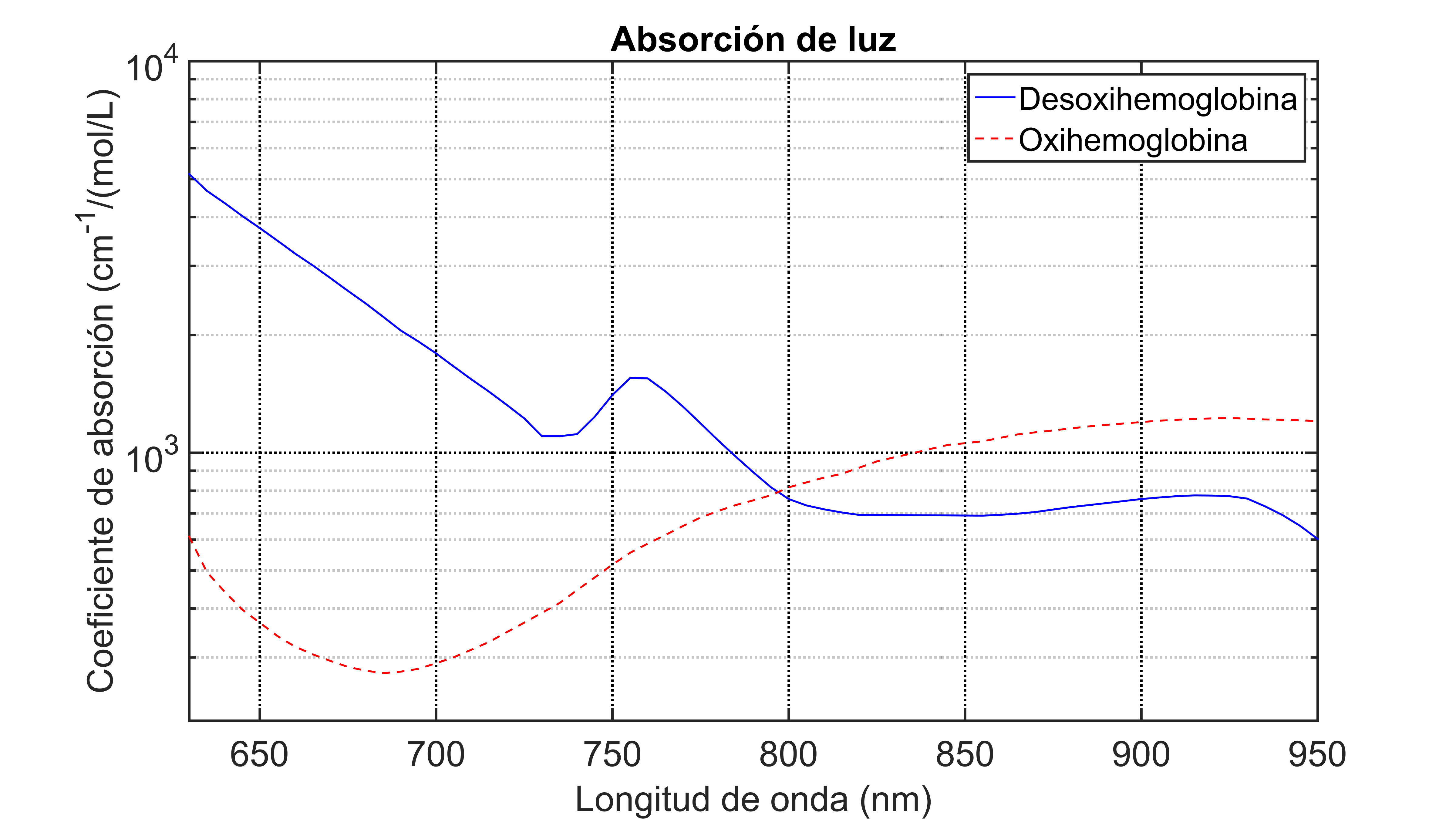 Pulse oximeter with Internet data visualization