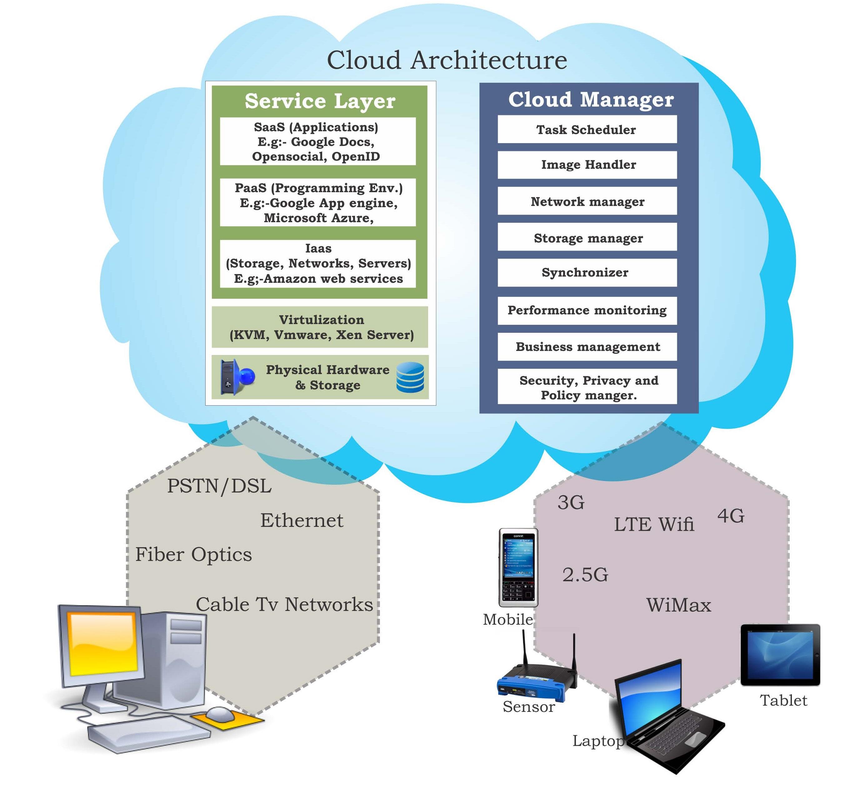 Token-Based Authentication Techniques on Open Source Cloud