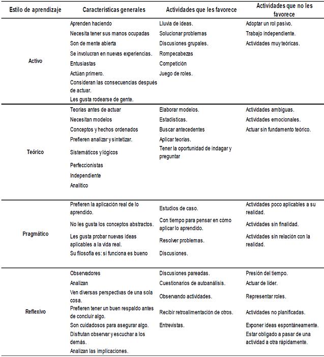 Los Modelos De Aprendizaje De Kolb Honey Y Mumford