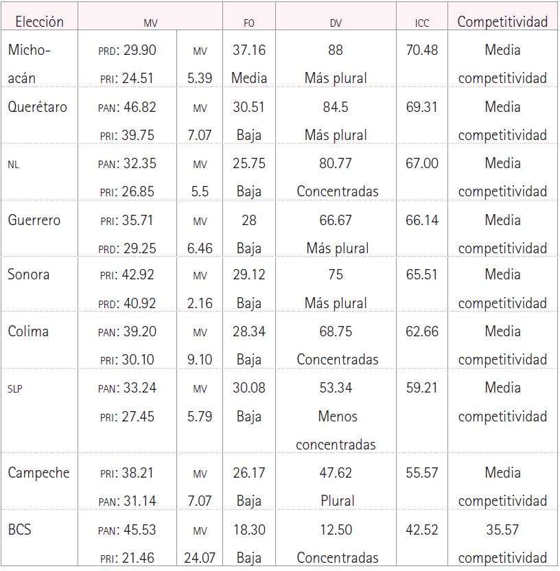 El desempeño electoral de Morena (2015-2016)