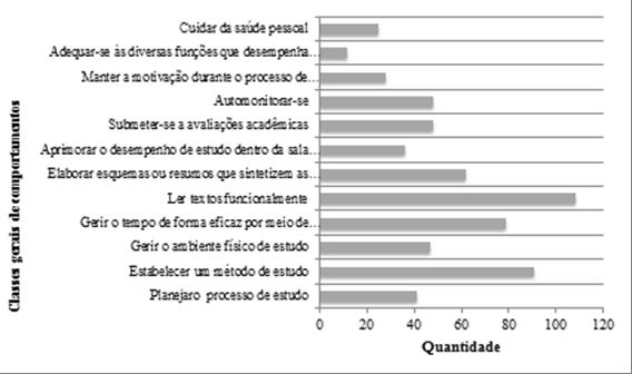 Visor Redalyc Comportamentos Pré Requisitos Do Estudar