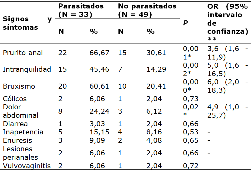 enterobiasis epidemiologia