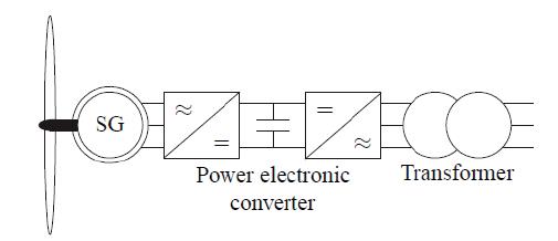 Visor Redalyc - Wind Integrated Time series load flow