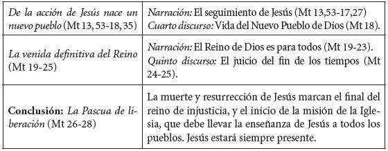 Contribuciones del Evangelio de Mateo para la pedagogía