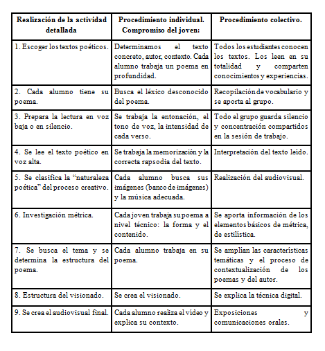 Comprensión Lectora De Textos Poéticos Bartomeu Rosselló Pòrcel