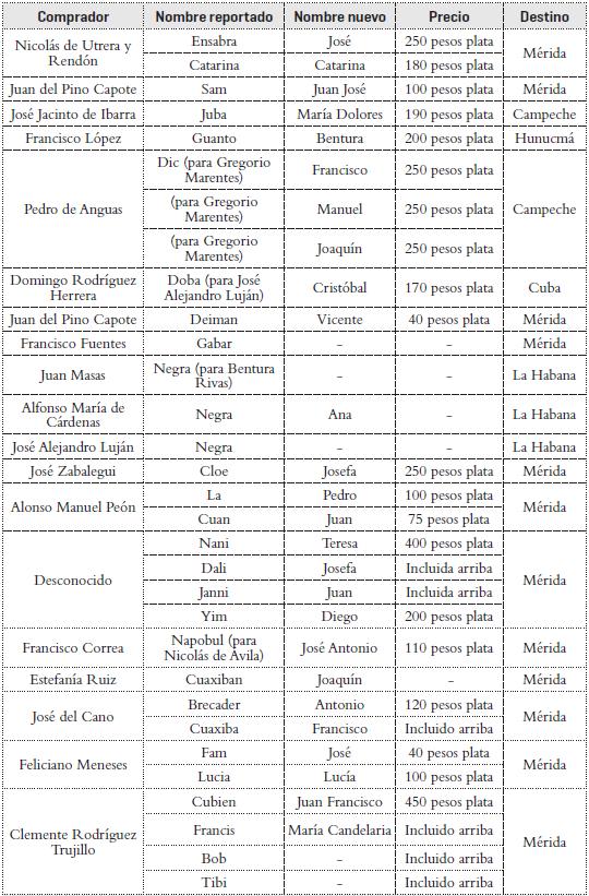 trafico de mujeres wikipedia sinónimos de cita