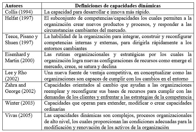 El Modelo De Las Capacidades Dinamicas En Las Organizaciones