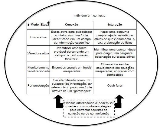 Modelos de práticas informacionais