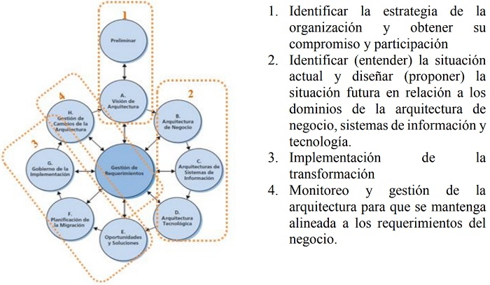 Diseño De Un Modelo De Arquitectura Empresarial Para