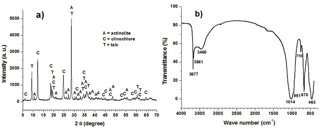 Visor Redalyc - Synthesis of flexible polyurethane foams by the