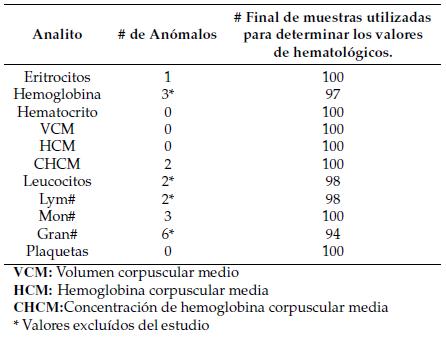 valores normales de linfocitos en adultos mayores