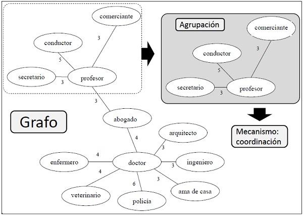 Análisis De Los Mecanismos Cognitivos Del Léxico Disponible