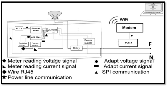 IP remote control system for a lighting layout