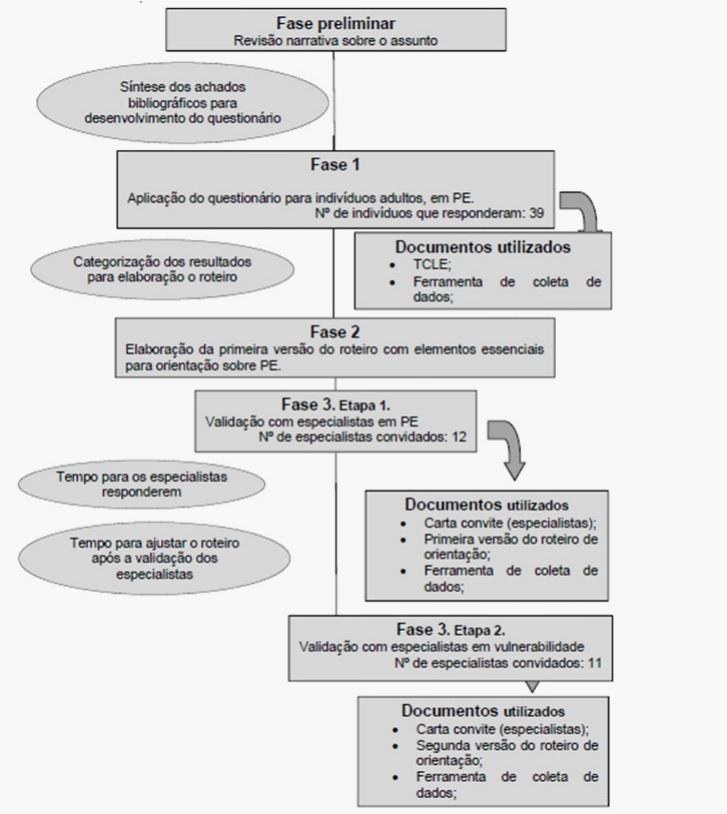 """5be506a60a206 Representação esquemática do percurso metodológico do estudo """"Precauções  específicas para evitar a transmissão de microrganismos"""