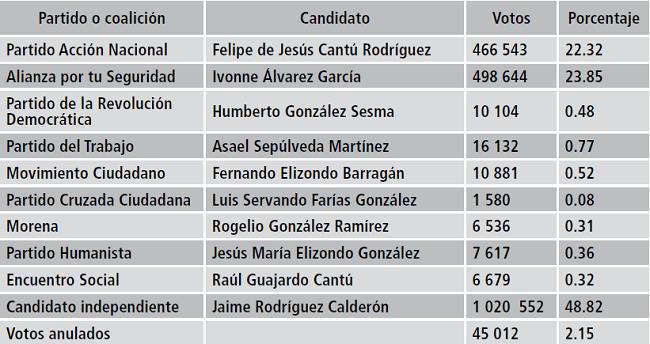 Las Elecciones En Nuevo Leon Mexico De 2015 Candidatos Opinion Publica Y Votos