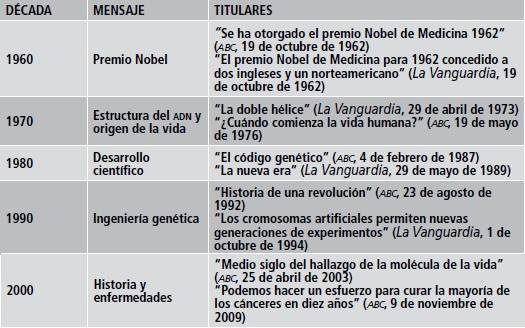 La Molécula De La Vida En La Prensa Española